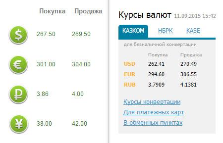Курс рубля к тенге в Шымкенте