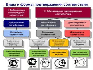 Подтверждение качества продукции для ее реализации на рынке